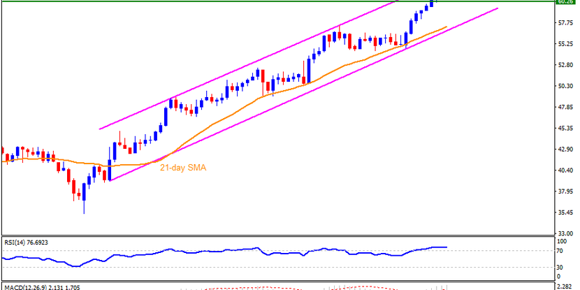 Technical Analysis: Brent oil consolidates gains from 13-month top around $61.00