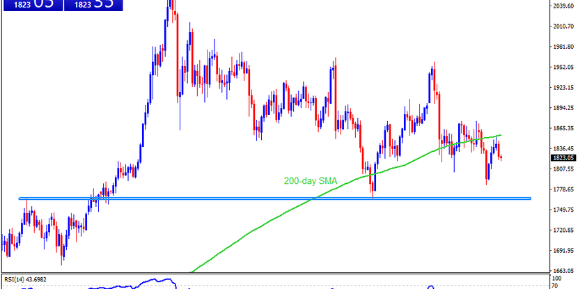 Technical Analysis: Gold extends pullback from 200-day SMA, eyes $1,800
