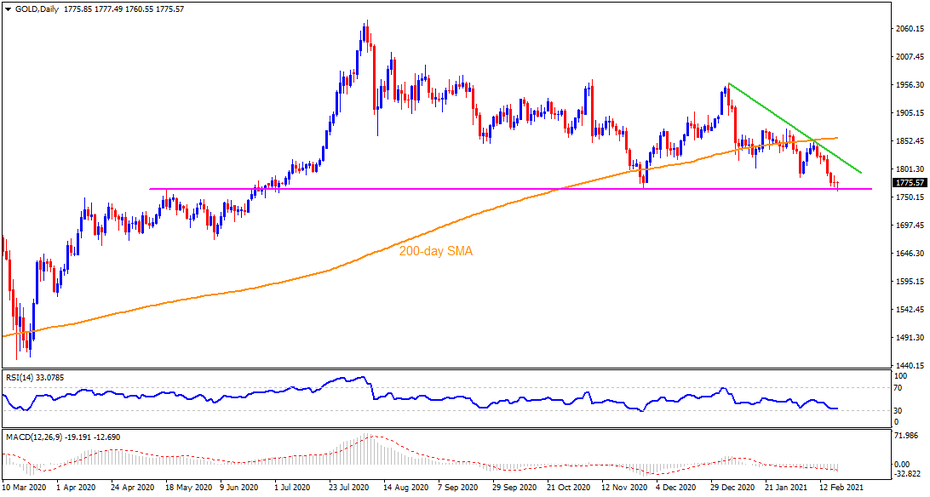 Technical Analysis: Gold bears need a clear break of $1,764 to keep the reins