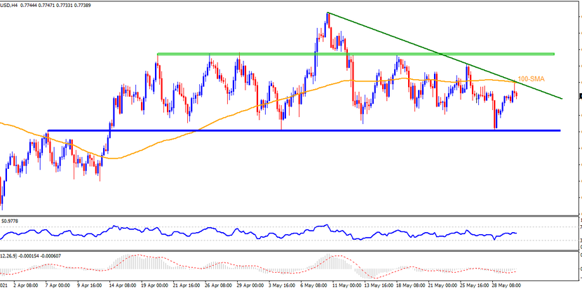 Technical Analysis: AUDUSD eases from key hurdle after RBA, US PMI eyed