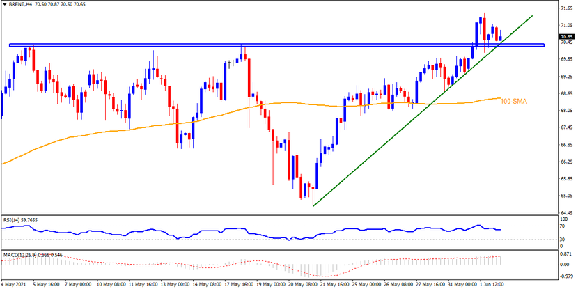 Technical Analysis: Brent oil buyers need to defend $70.30 breakout to aim for $72.00