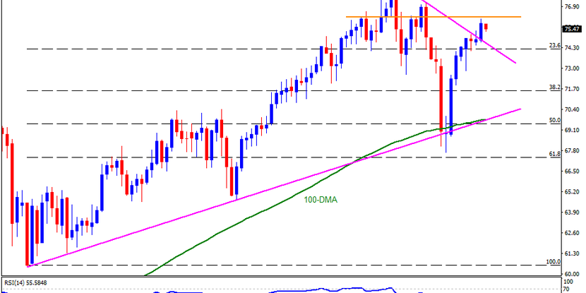 Brent oil technical analysis July 30